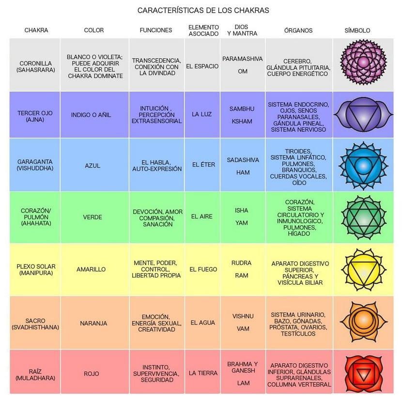 Chakras y colores