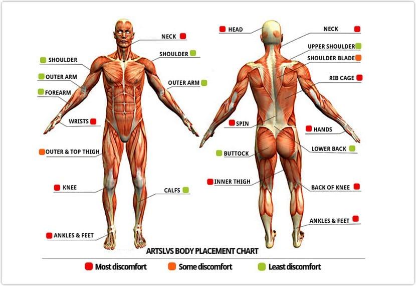Zonas del cuerpo y el dolor de tatuarlas