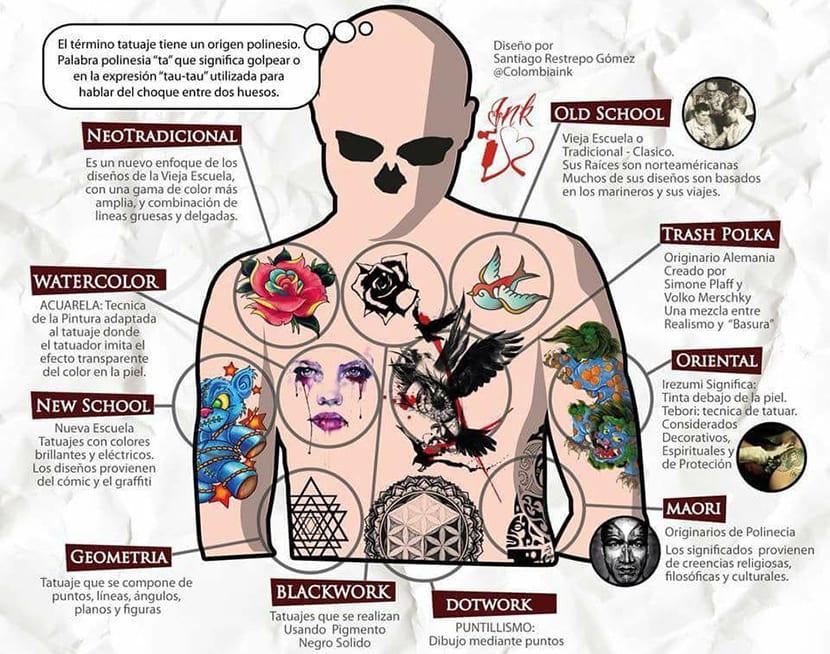 Estilos de tatuajes más populares