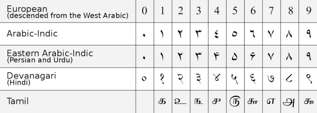 Tatuajes de Números Árabes Lista